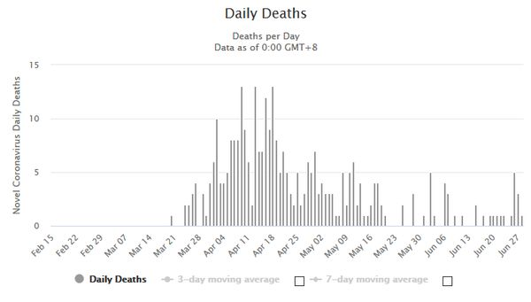 Daily New Deaths in Israel...